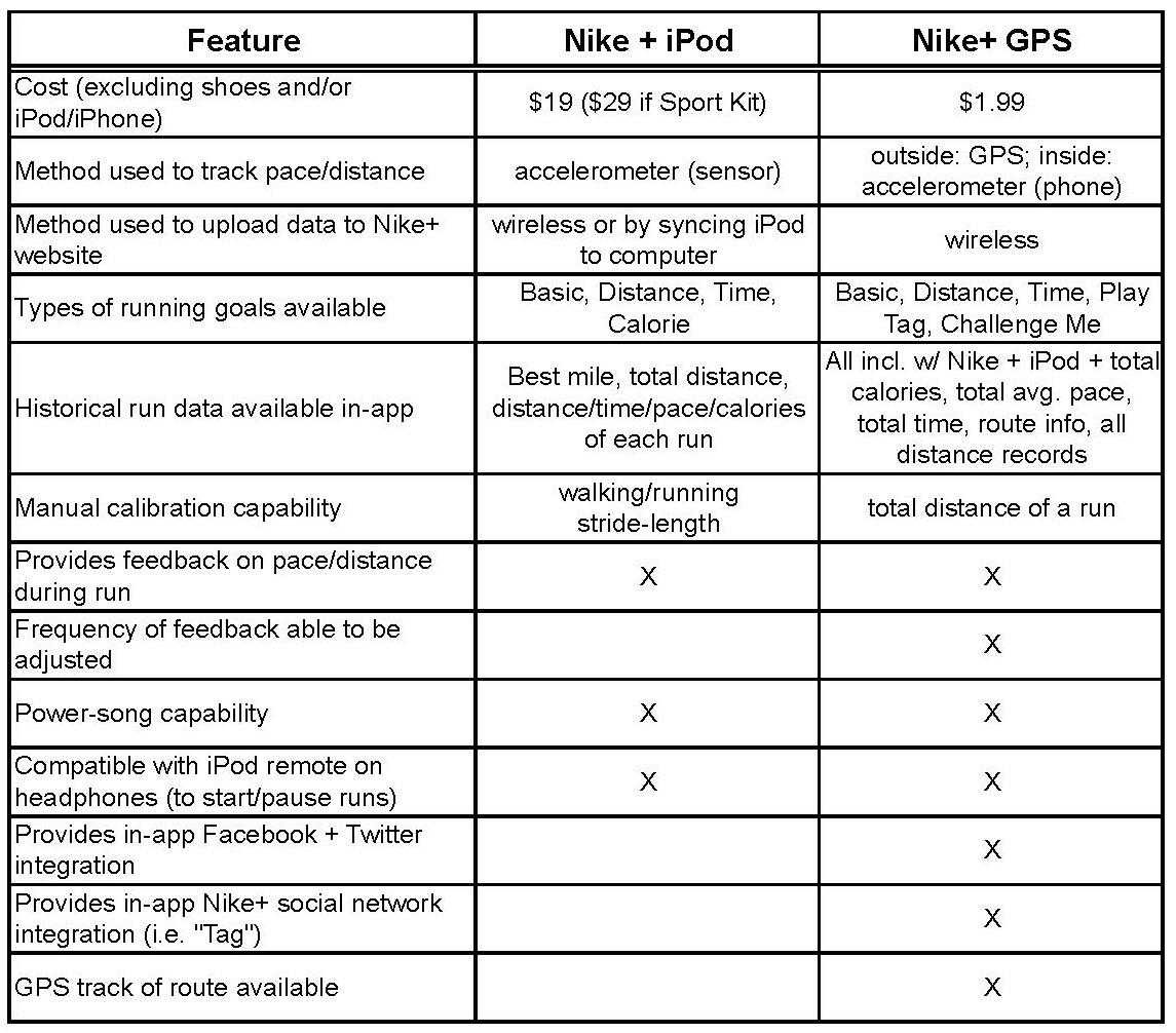 hierba taza En marcha  Nike + iPod vs. Nike+ GPS | Technically Running